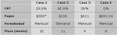 El Costo Anual Total (CAT) – Que es, para que te sirve y calculadoras para obtenerlo