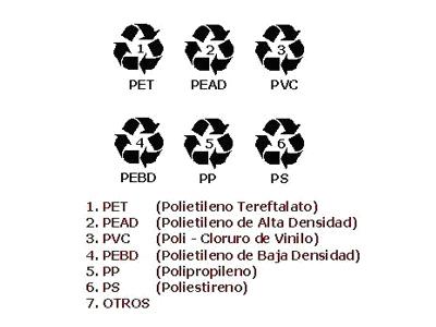Reciclaje de plásticos – Necesario, divertido y redituable