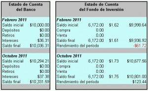 Estados de cuenta comparativos entre el Ahorro y el Fondo de Inversión