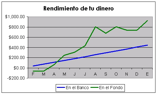 Gráfico comparativo entre Ahorro y Fondos de Inversión