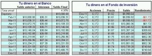 Tabla comparativa rendimiento Ahorro vrs Fondo Inversión