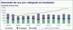 Demanda de oro por sector 2012