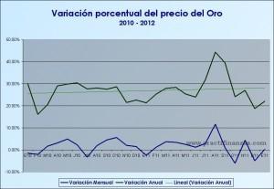 Variación porcentual del oro 2010 - 2012