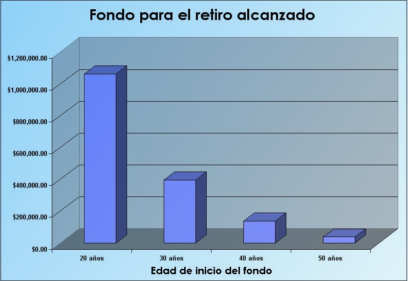Fondo para el retiro alcanzado según edad de inicio de ahorro
