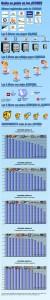 Infografía Quien es quien en las AFORES (Febrero 2012)