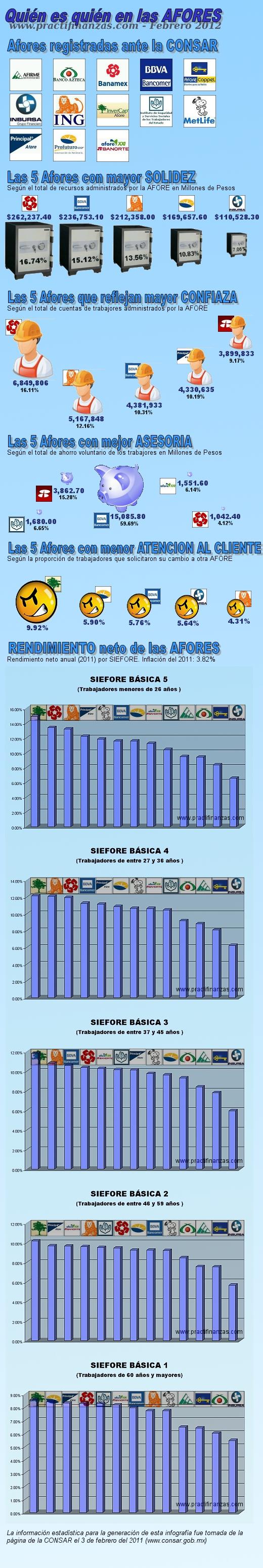 Infografía – Quién es quién en las AFORES (Febrero 2012)
