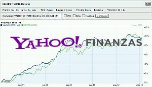 Comparar Fondos de Inversión con Yahoo! Finanzas