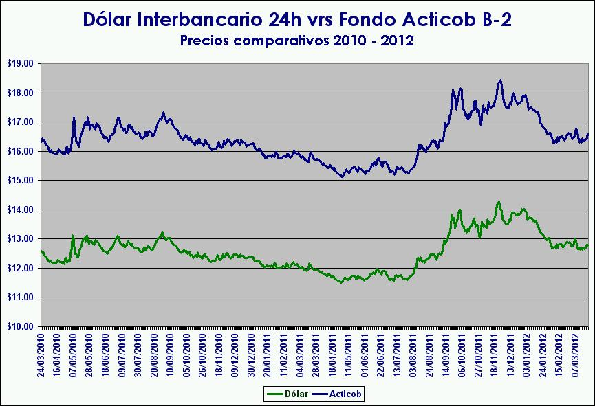 Comparativo Dolar Interbancario 24h - Acticob B-2