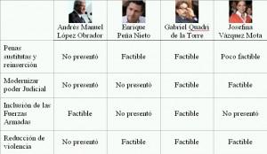 Cuadro de viabilidad de las propuestas de los candidatos
