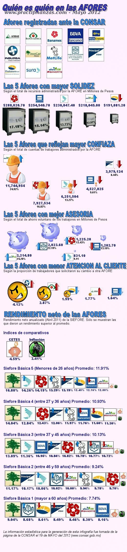Infografía – Quién es quién en las AFORES (Mayo 2012)