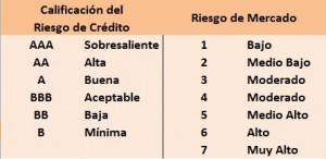 Calificación de Riesgo Fondos de Inversión
