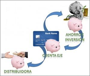 Diagrama de la estrategia de la cuenta eje