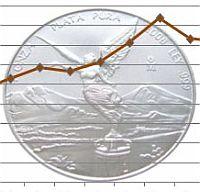 Opciones para invertir en plata
