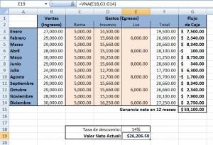 Tabla de ejemplo de Valor Neto Actual VNA VAN NPV