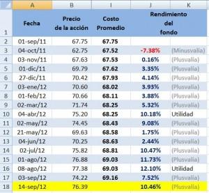 Tabla 03 - Cálculo del rendimiento