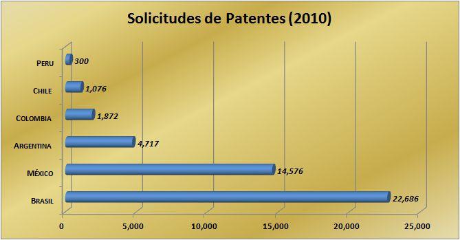 Total de solicitudes de patentes en Latinoamérica México