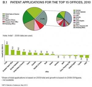 Incremento mundial de patentes