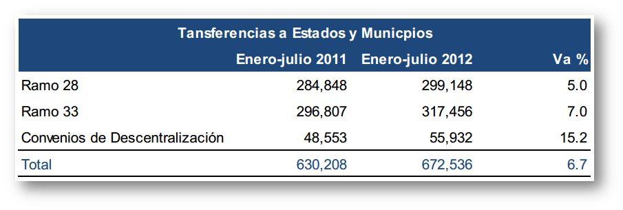 Transferencia a Estados y Municipios Ramo 28 y 33