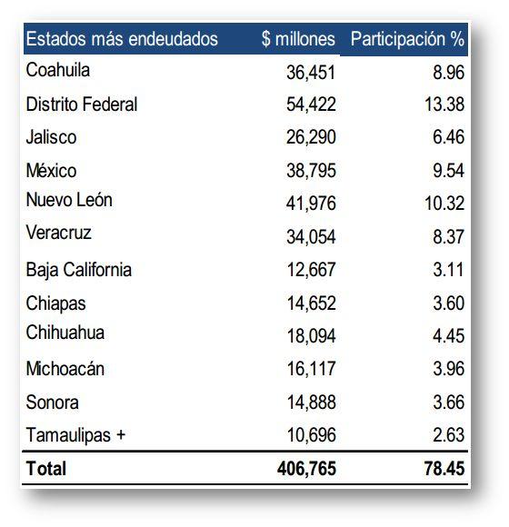 Estados más endeudados