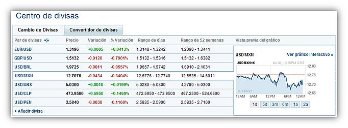 Mercado de Divisas yahoo! finanzas