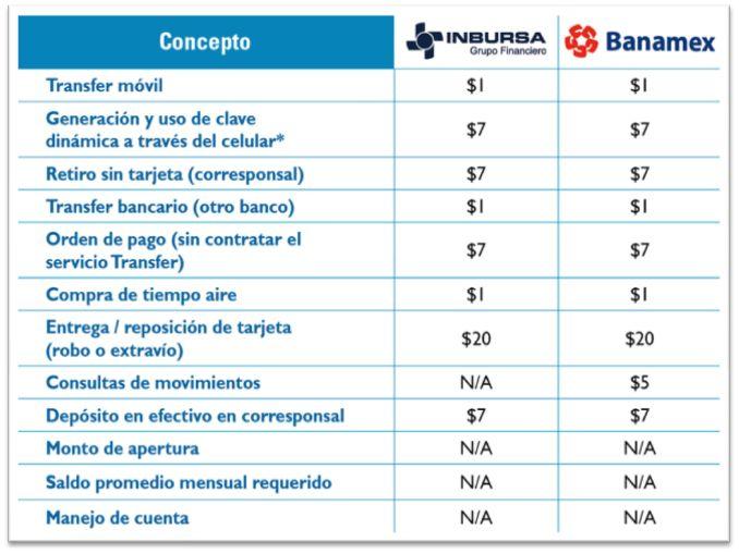 Las preguntas más comunes sobre Transfer, tu dinero en tu celular