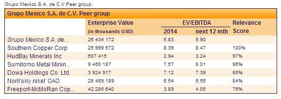 ¿Cómo me ayuda el indicador EV/EBITDA para decidir en qué empresa invertir?