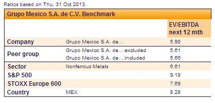 Grupo México EV/EBITDA
