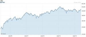 Rendimiento del IPC en los últimos 5 años