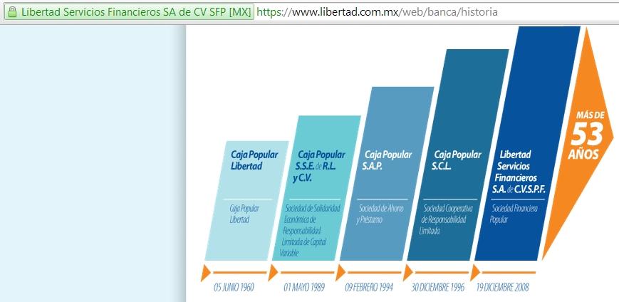 Figura operación libertad servicios financieros