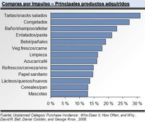 Principales productos adquiridos en compras por impulso
