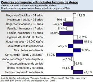 Factores de riesgo para comprar por impulso