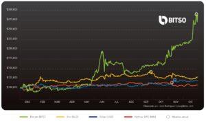 Comparativo inversión oro, bitcoin, dólares