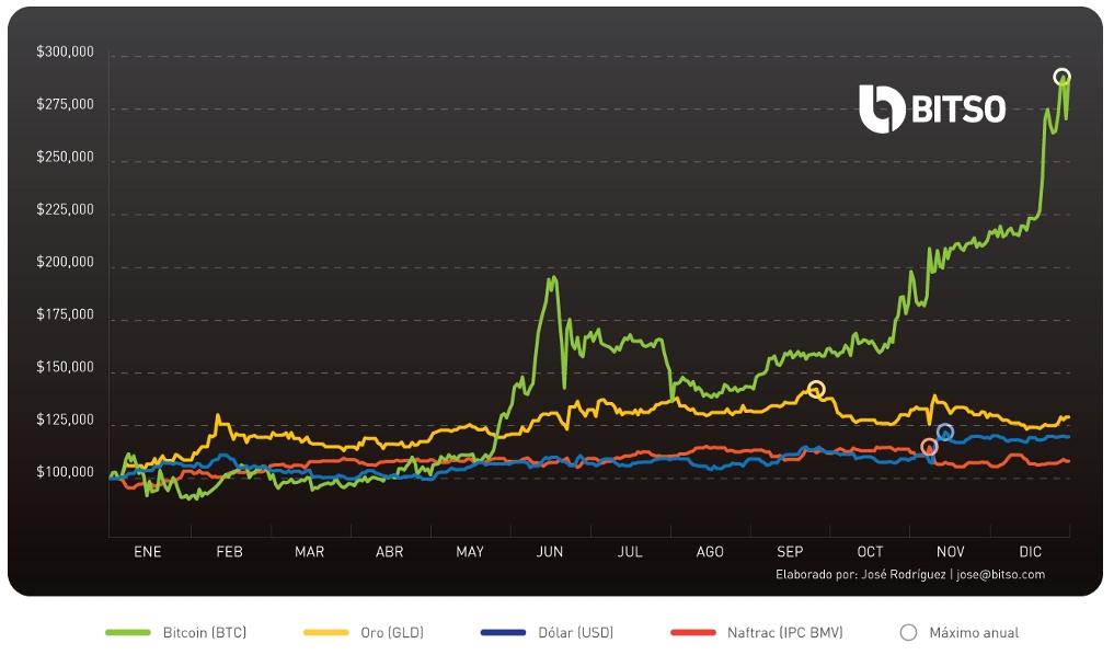 Comparativo de inversión entre oro, bitcoin, dólares y el índice Naftrac