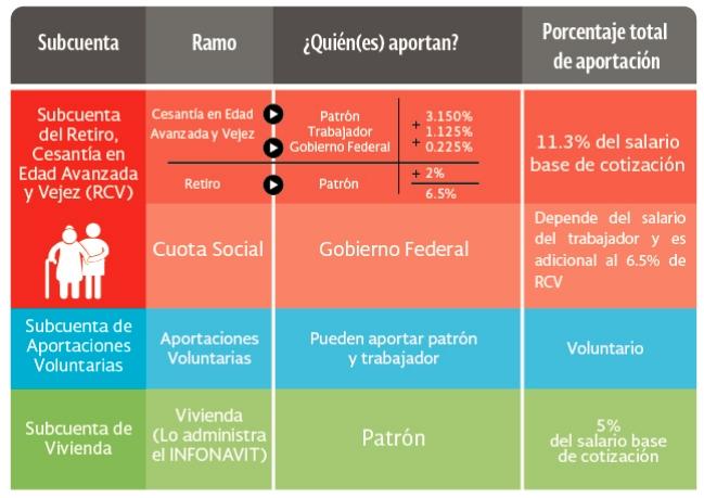 Tabla de subcuentas de la cuenta individual (AFORE)