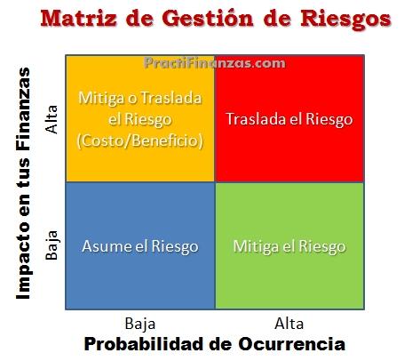 Matriz de Gestión de Riesgos