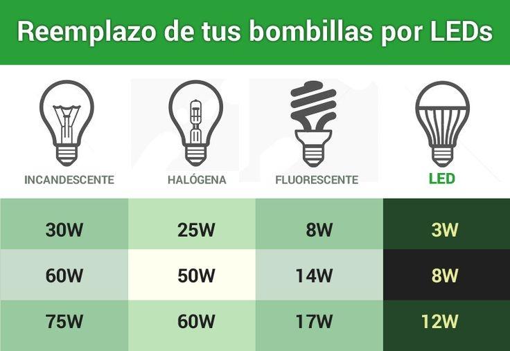 Tabla comparativa entre lámparas ahorradoras, lámparas halógenas, luz LED y focos incandescentes