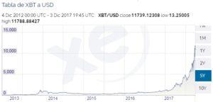 Gráfica del precio histórico de bitcoin