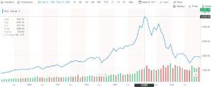 Burbuja de los negocios .com
