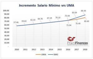 Incremento Salario Mínimo General vs UMA