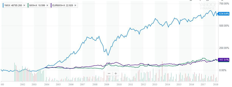 Mercado de Divisas Forex 2018