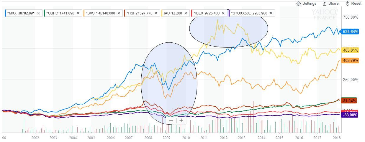 Rendimiento principales indicadores bursátiles largo plazo 2018