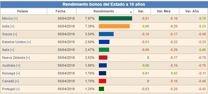 mejores bonos gubernamentales 2019