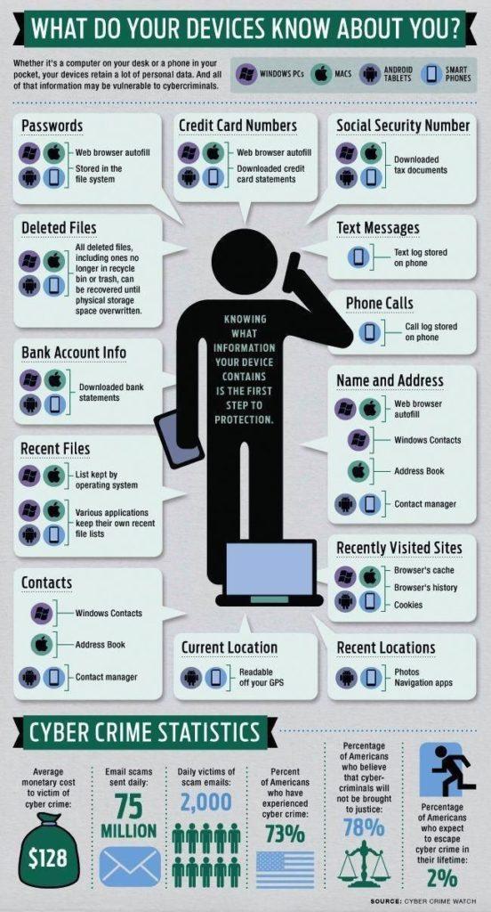 ¿Qué tanto saben tus dispositivos acerca de ti? Infografía