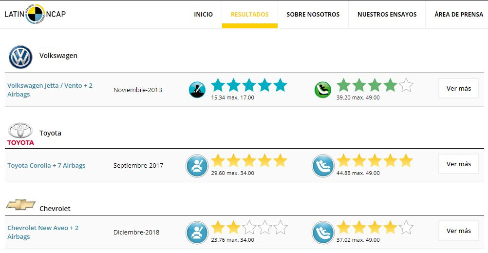 Cuadro comparativo de seguridad vehicular Latin NCAP