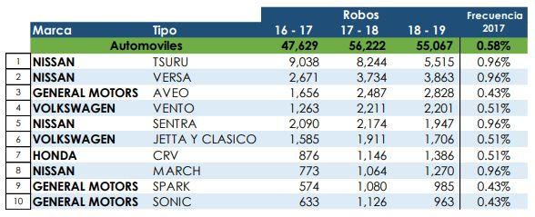 Automóviles más robados en México