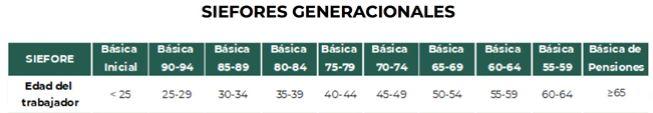 (Tabla) de asignación de Fondos Generacionales (SIEFORES Generacionales)