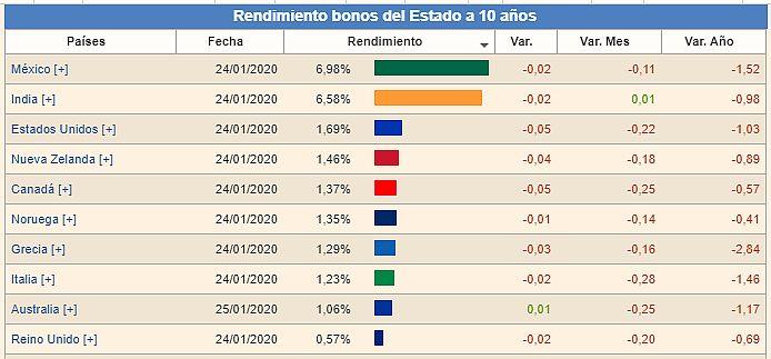 Mejores bonos gubernamentales 2020 (Inversiones 2020)