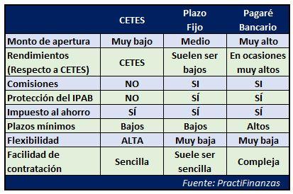 Tabla comparativa CETES Directo vs Plazo Fijo
