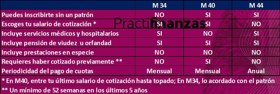 Diferencias entre la Modalidad 34, la Modalidad 40, y la Modalidad 44