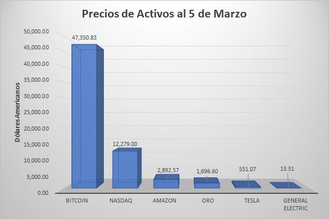 Precio del bitcoin comparado con principales activos